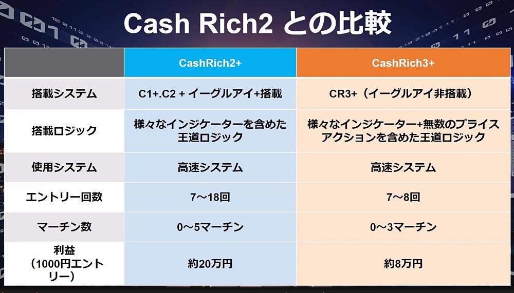 CashRich2+とCashRich3+の比較